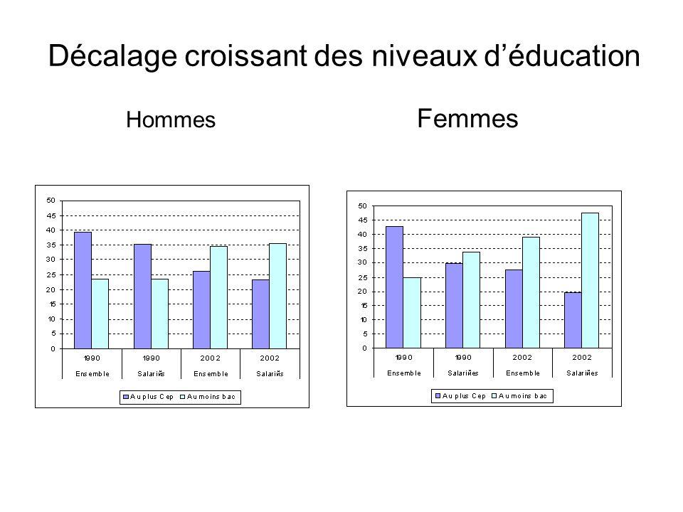 Décalage croissant des niveaux déducation Hommes Femmes