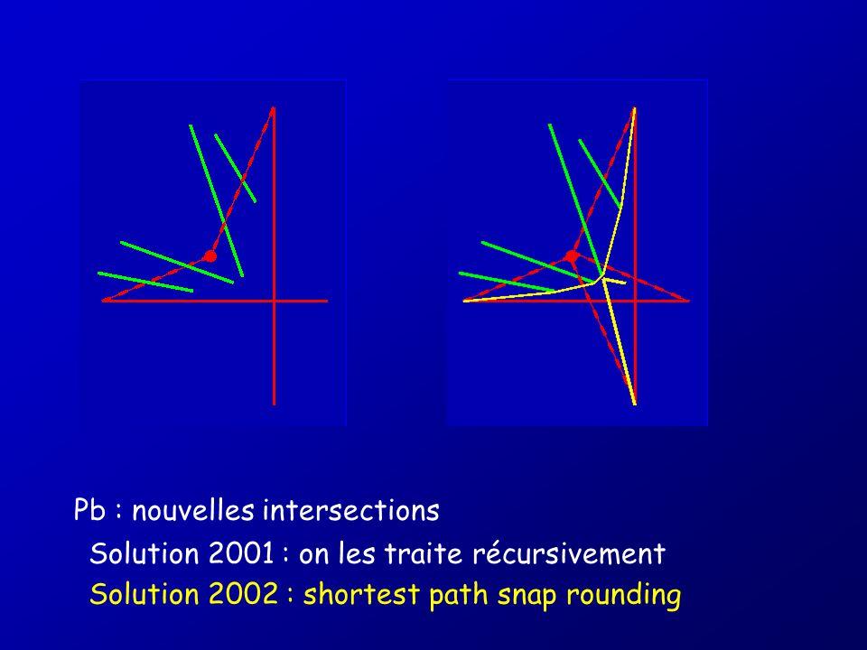 Pb : nouvelles intersections Solution 2001 : on les traite récursivement Solution 2002 : shortest path snap rounding