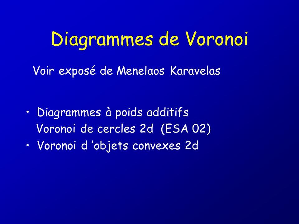 Diagrammes de Voronoi Diagrammes à poids additifs Voronoi de cercles 2d (ESA 02) Voronoi d objets convexes 2d Voir exposé de Menelaos Karavelas