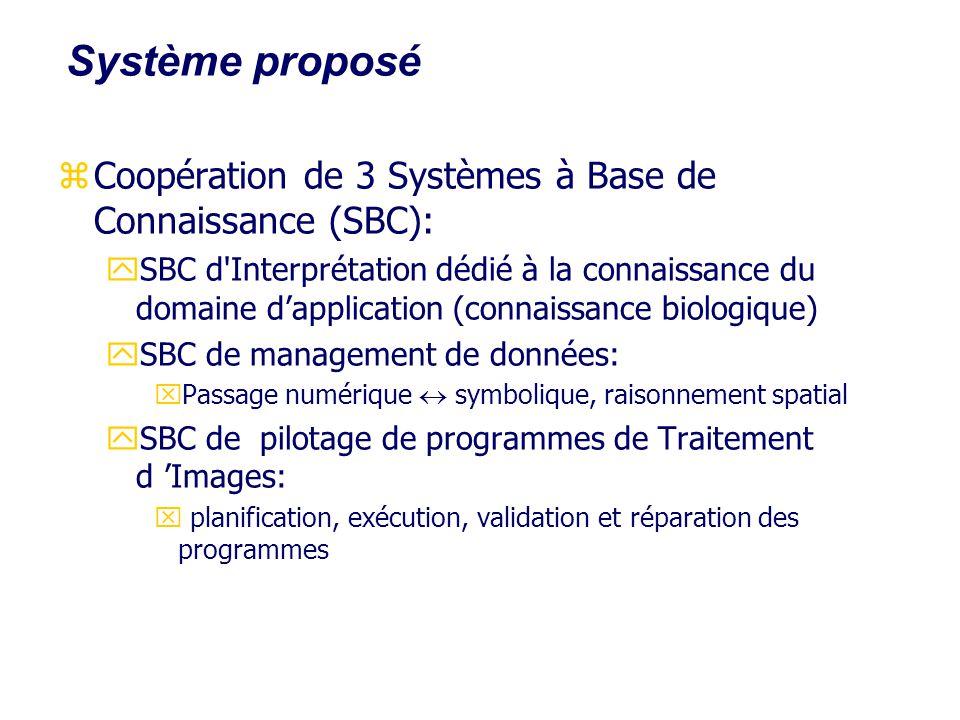 Système proposé zCoopération de 3 Systèmes à Base de Connaissance (SBC): ySBC d'Interprétation dédié à la connaissance du domaine dapplication (connai