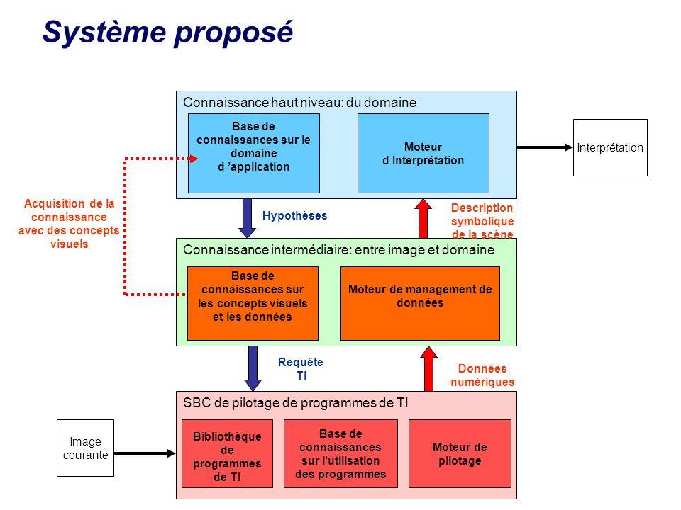 Système proposé Connaissance intermédiaire: entre image et domaine Base de connaissances sur les concepts visuels et les données Moteur de management