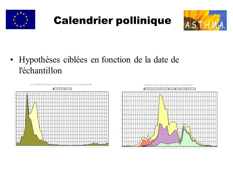 Calendrier pollinique Hypothèses ciblées en fonction de la date de l échantillon