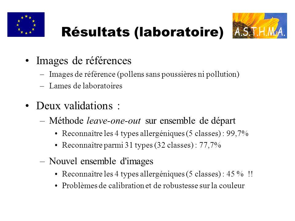 Résultats (laboratoire) Images de références –Images de référence (pollens sans poussières ni pollution) –Lames de laboratoires Deux validations : –Méthode leave-one-out sur ensemble de départ Reconnaître les 4 types allergéniques (5 classes) : 99,7% Reconnaître parmi 31 types (32 classes) : 77,7% –Nouvel ensemble d images Reconnaître les 4 types allergéniques (5 classes) : 45 % !.