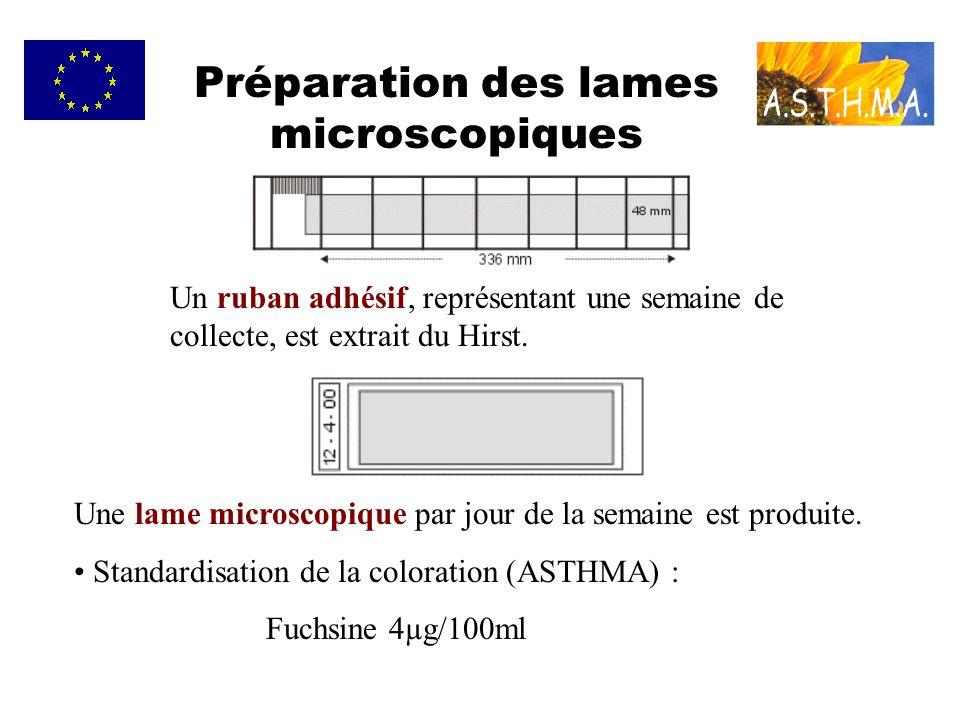 Préparation des lames microscopiques Un ruban adhésif, représentant une semaine de collecte, est extrait du Hirst. Une lame microscopique par jour de