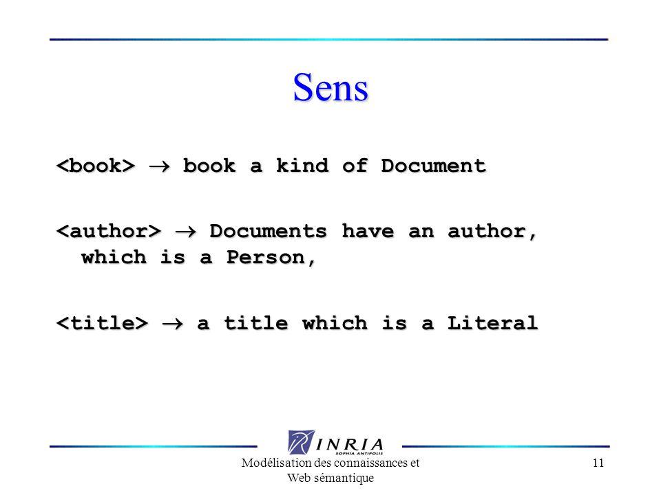 Modélisation des connaissances et Web sémantique 11 Sens book a kind of Document book a kind of Document Documents have an author, which is a Person,