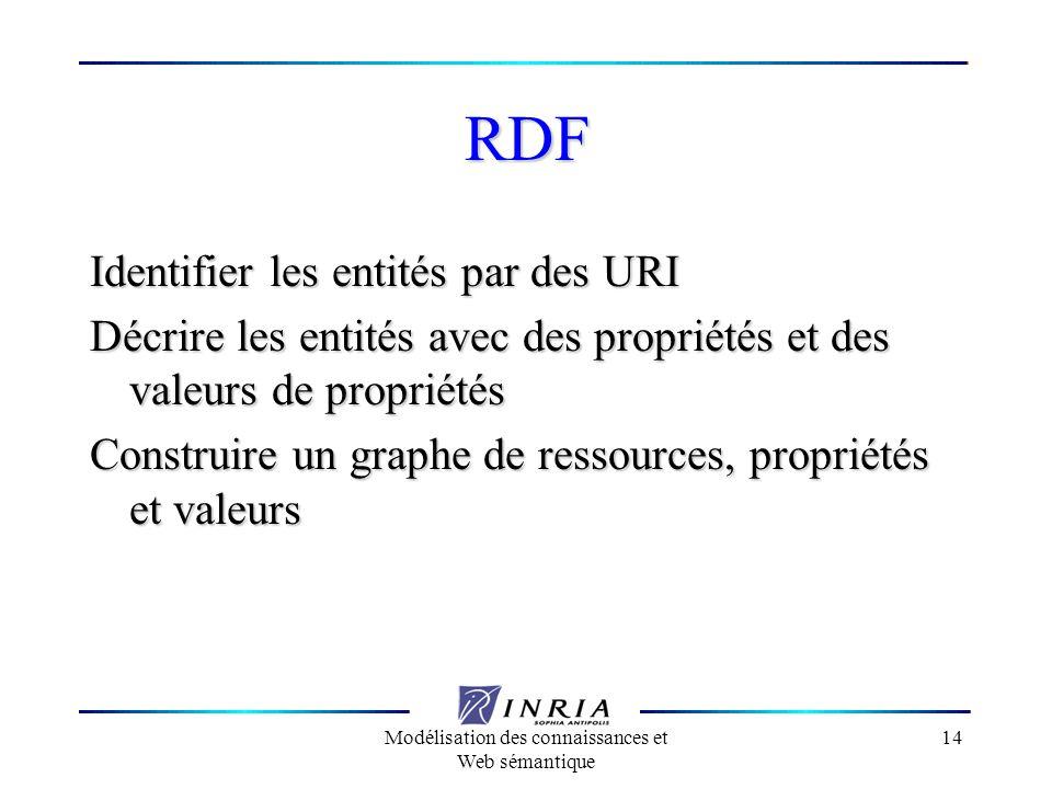 Modélisation des connaissances et Web sémantique 14 RDF Identifier les entités par des URI Décrire les entités avec des propriétés et des valeurs de p