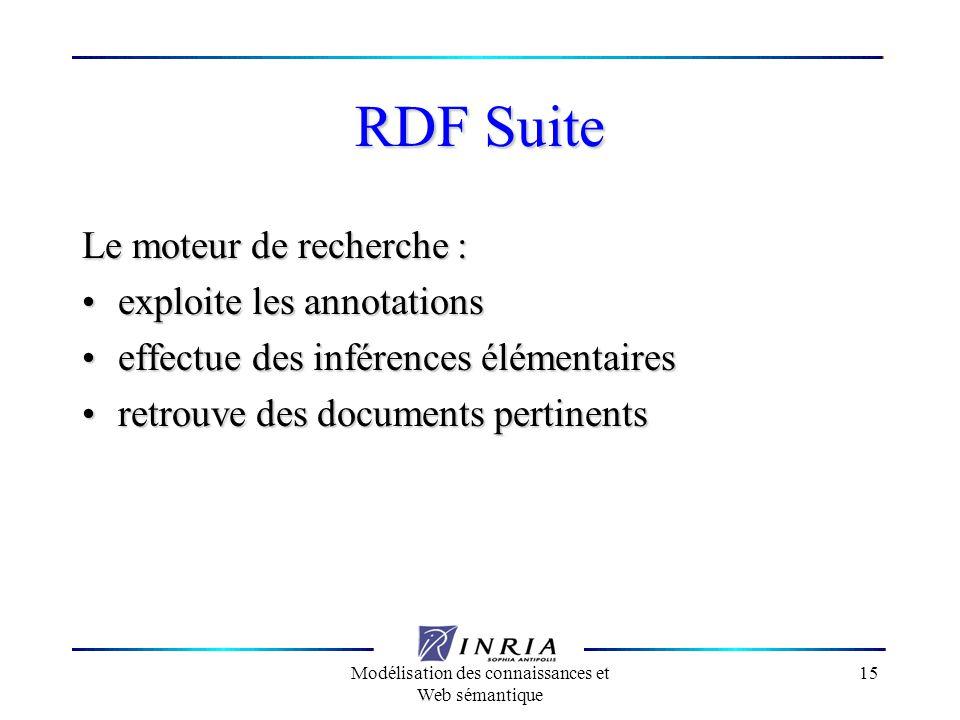 Modélisation des connaissances et Web sémantique 15 RDF Suite Le moteur de recherche : exploite les annotations exploite les annotations effectue des