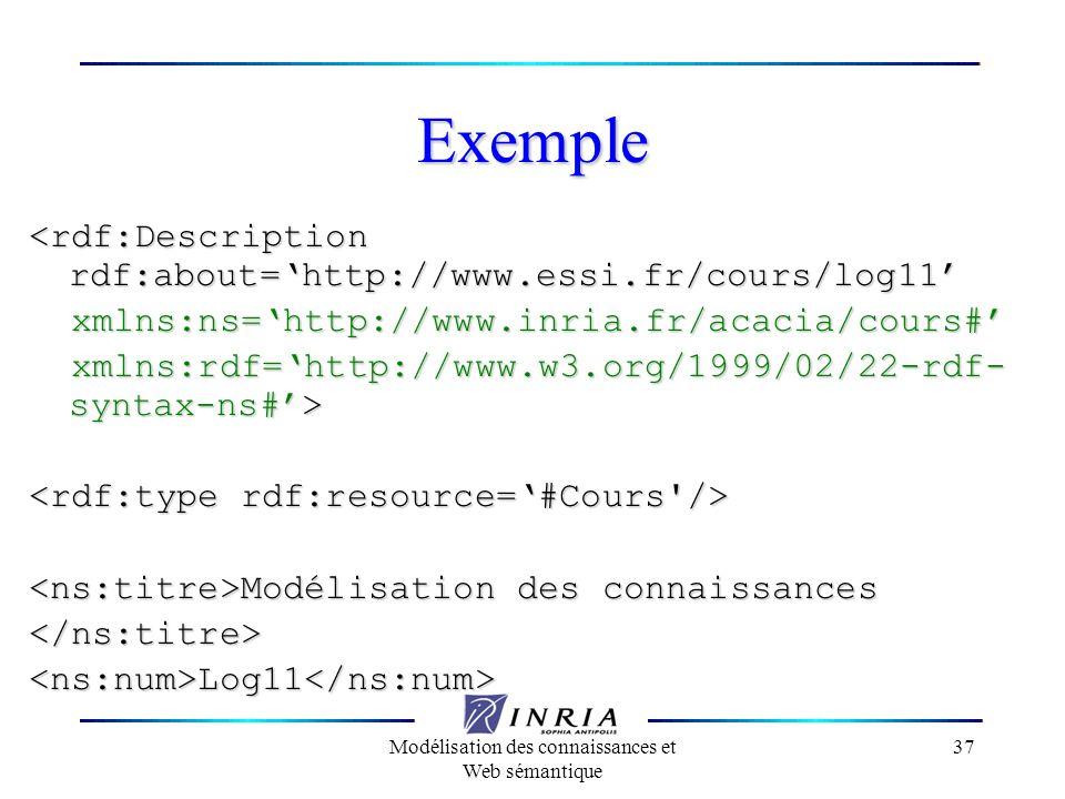 Modélisation des connaissances et Web sémantique 37 Exemple <rdf:Description rdf:about=http://www.essi.fr/cours/log11 xmlns:ns=http://www.inria.fr/aca