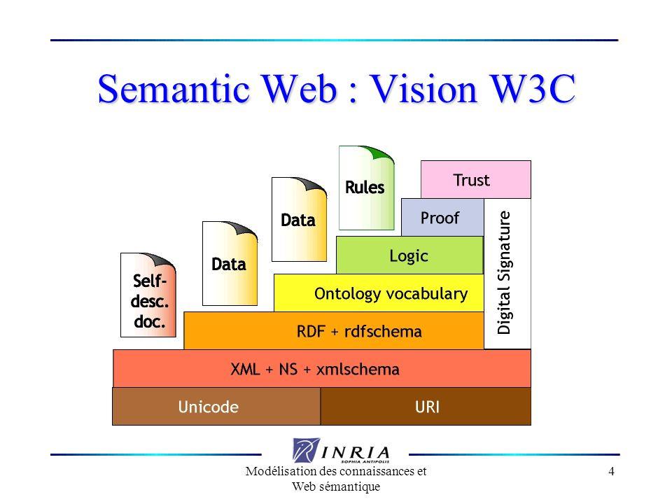 Modélisation des connaissances et Web sémantique 65 Sémantique Tous les énoncés RDF sont considérés comme vrais, dans un même environnement, la conjonction des énoncés est considérée comme vrai également Il ny a pas de contexte local (dans lequel quelque chose serait vrai) Il ny a pas de négation RDF est monotone : ce qui est vrai reste vrai au fur et a mesure que lon rajoute de linformation RDF est un sous-ensemble de la logique du premier ordre avec des prédicats binaires et des variables existentielles.