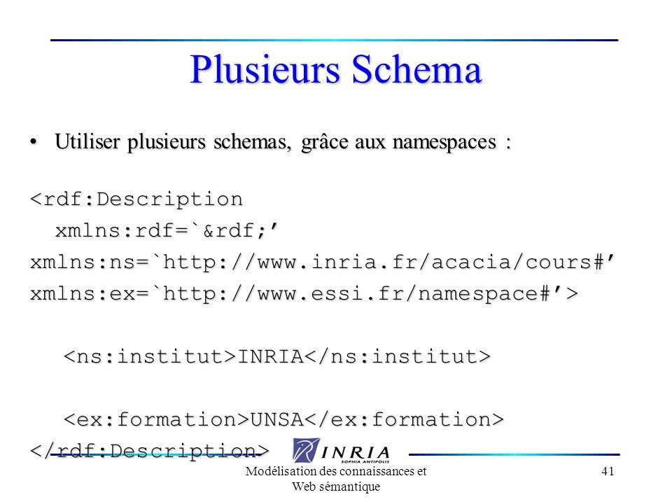 Modélisation des connaissances et Web sémantique 41 Plusieurs Schema Utiliser plusieurs schemas, grâce aux namespaces :Utiliser plusieurs schemas, grâ