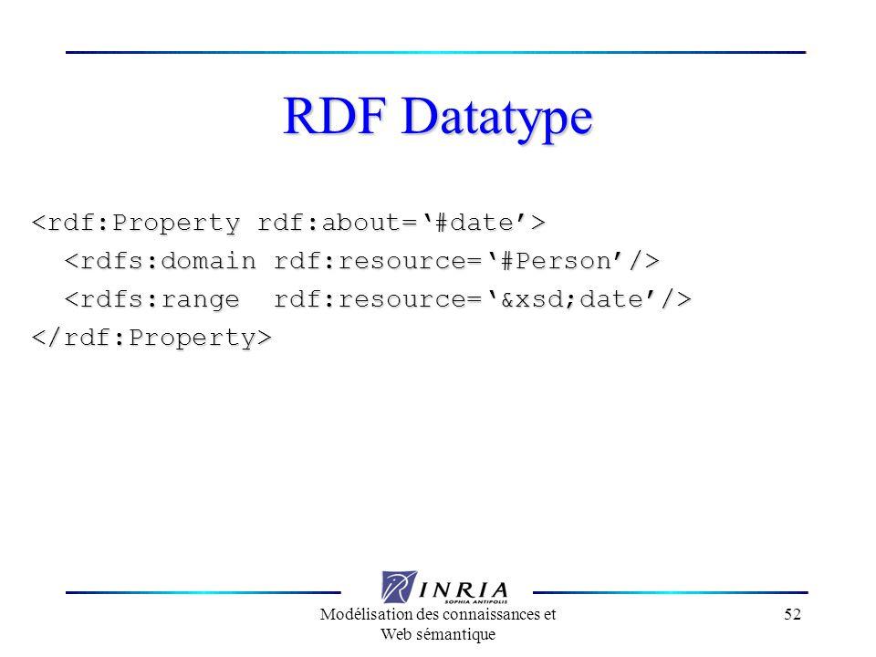 Modélisation des connaissances et Web sémantique 52 RDF Datatype </rdf:Property>