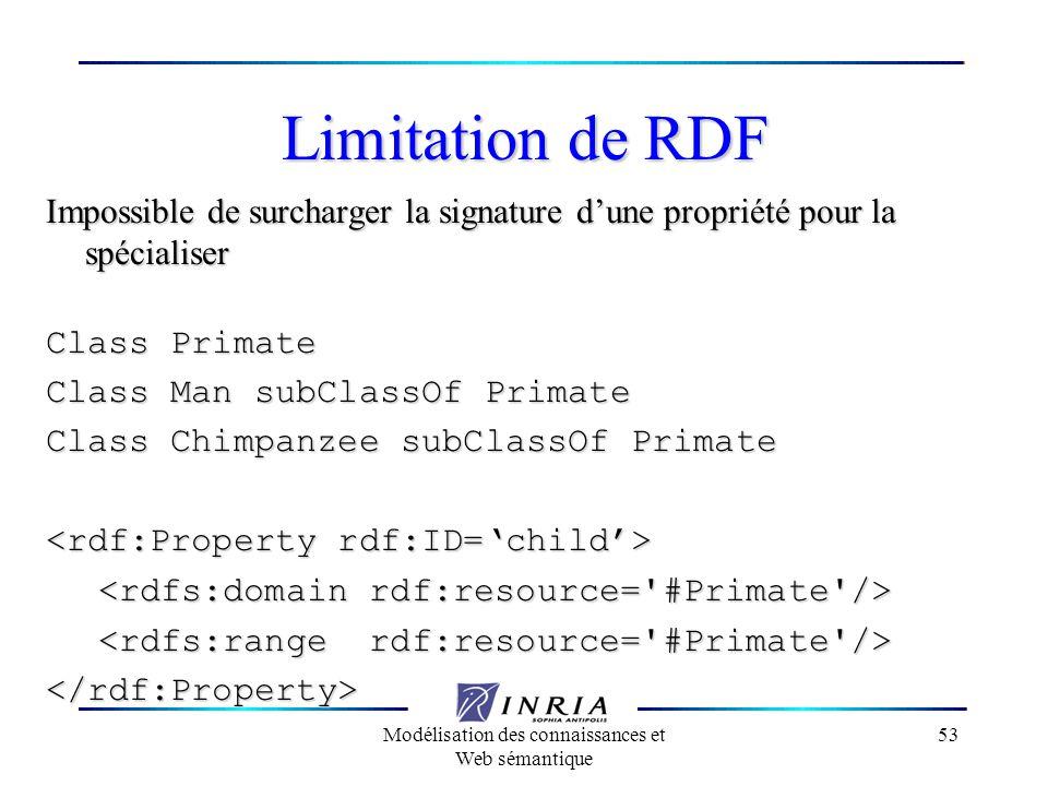 Modélisation des connaissances et Web sémantique 53 Limitation de RDF Impossible de surcharger la signature dune propriété pour la spécialiser Class P