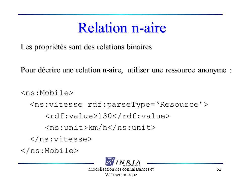 Modélisation des connaissances et Web sémantique 62 Relation n-aire Les propriétés sont des relations binaires Pour décrire une relation n-aire, utili