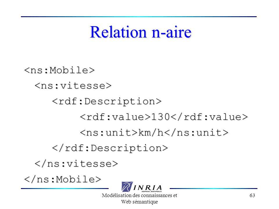 Modélisation des connaissances et Web sémantique 63 Relation n-aire <ns:Mobile><ns:vitesse><rdf:Description><rdf:value>130</rdf:value><ns:unit>km/h</n