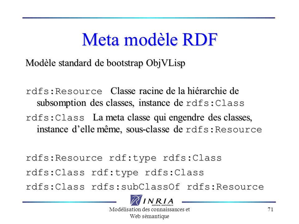 Modélisation des connaissances et Web sémantique 71 Meta modèle RDF Modèle standard de bootstrap ObjVLisp rdfs:Resource Classe racine de la hiérarchie