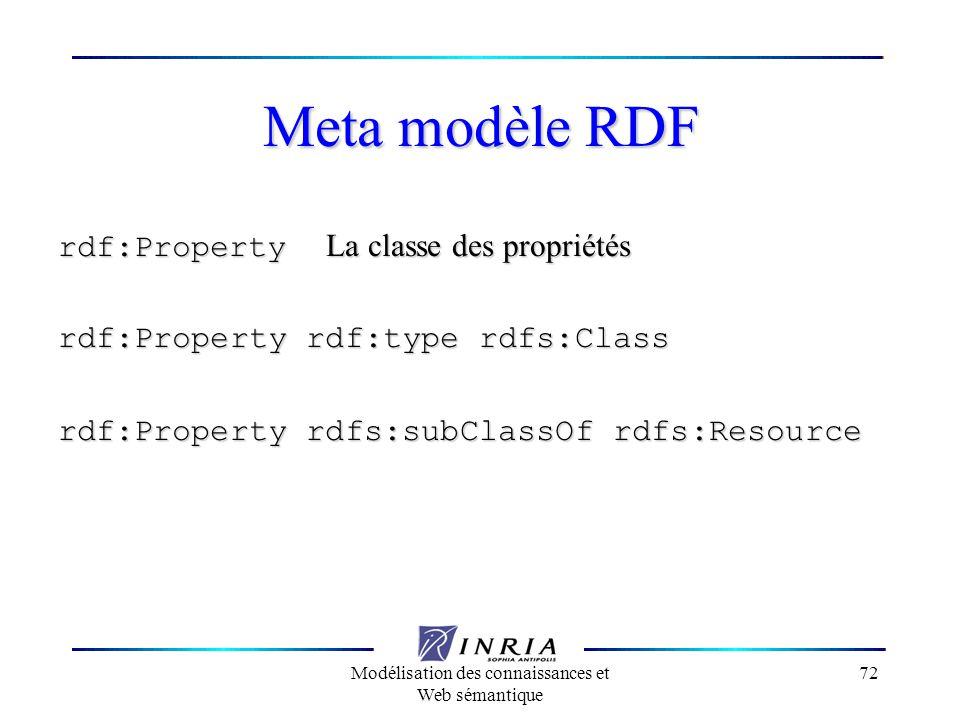 Modélisation des connaissances et Web sémantique 72 Meta modèle RDF rdf:Property La classe des propriétés rdf:Property rdf:type rdfs:Class rdf:Propert