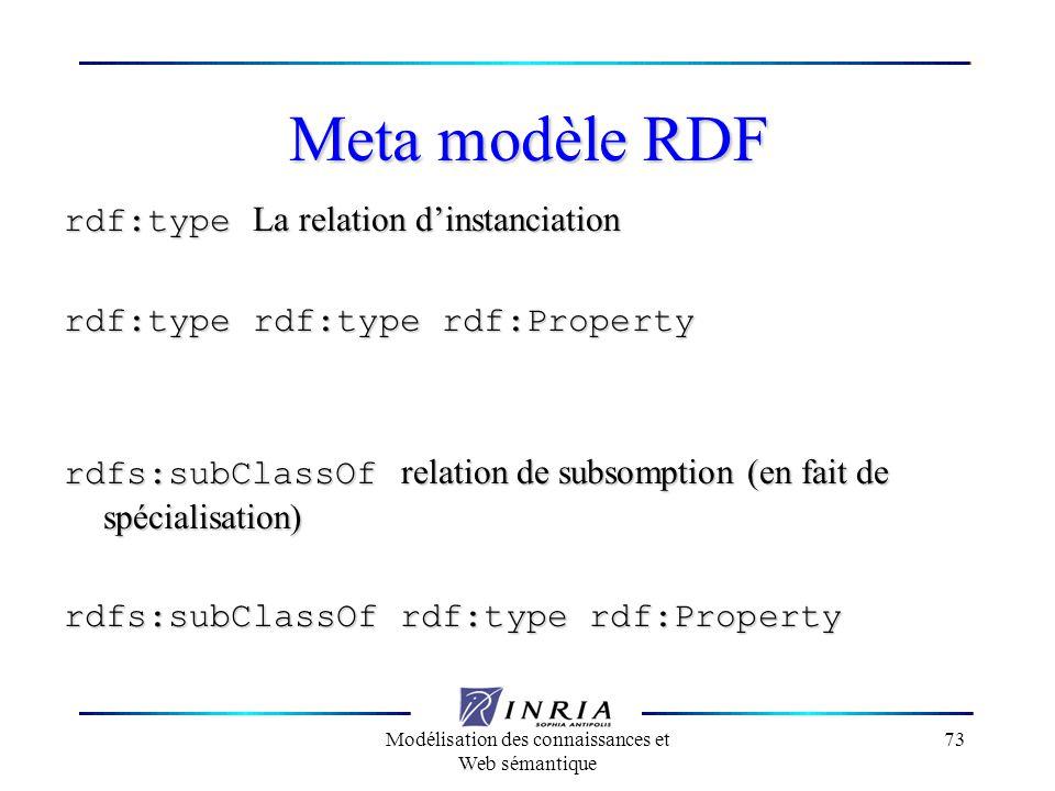 Modélisation des connaissances et Web sémantique 73 Meta modèle RDF rdf:type La relation dinstanciation rdf:type rdf:type rdf:Property rdfs:subClassOf