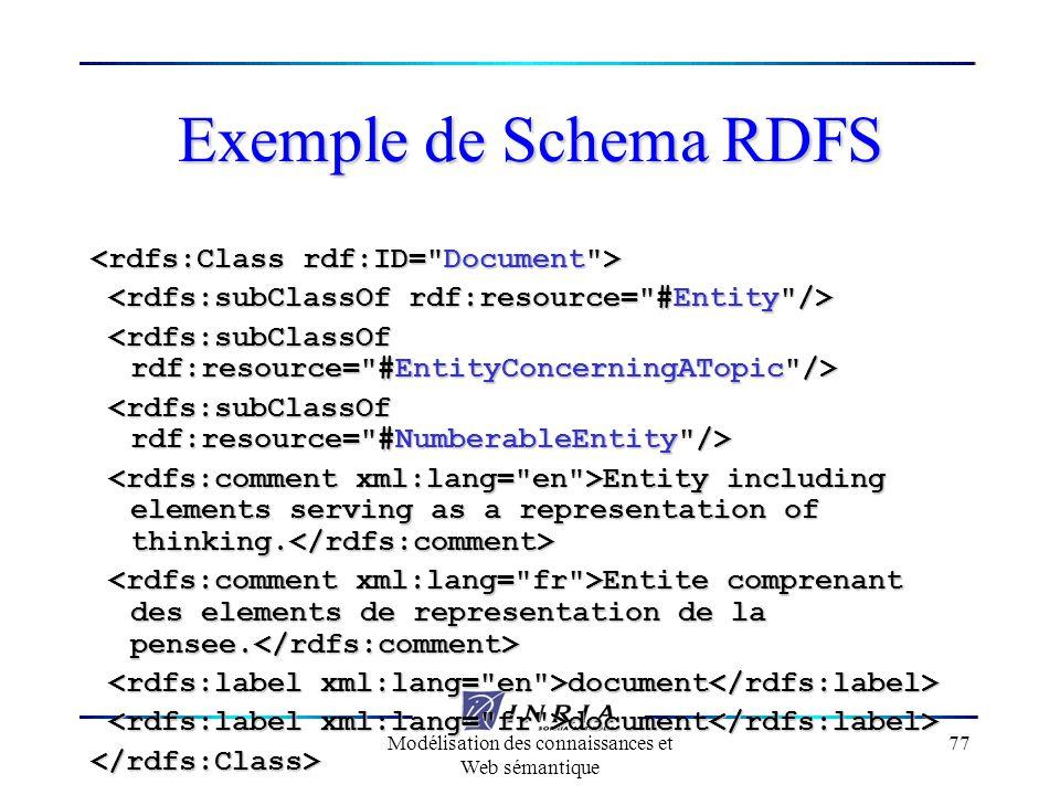 Modélisation des connaissances et Web sémantique 77 Exemple de Schema RDFS Entity including elements serving as a representation of thinking. Entity i