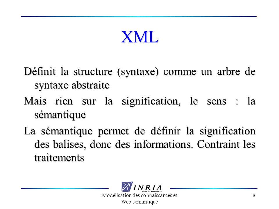 Modélisation des connaissances et Web sémantique 8 XML Définit la structure (syntaxe) comme un arbre de syntaxe abstraite Mais rien sur la significati