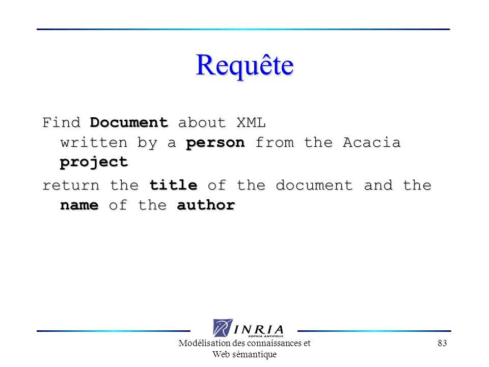 Modélisation des connaissances et Web sémantique 83 Requête Find Document about XML written by a person from the Acacia project return the title of th