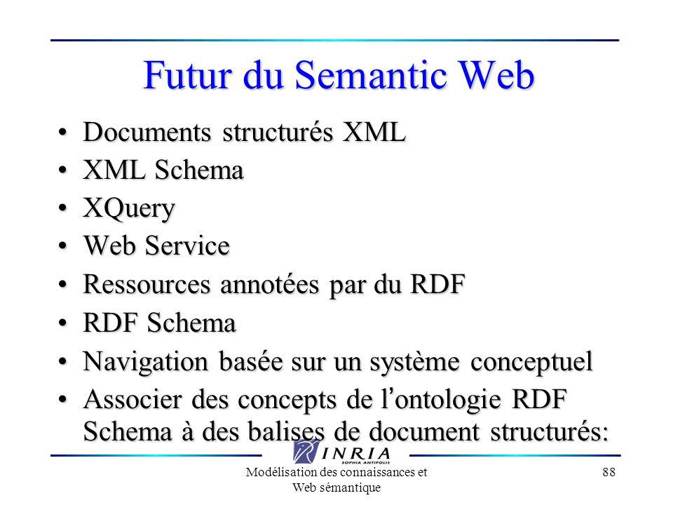 Modélisation des connaissances et Web sémantique 88 Futur du Semantic Web Documents structur é s XML Documents structur é s XML XML Schema XML Schema