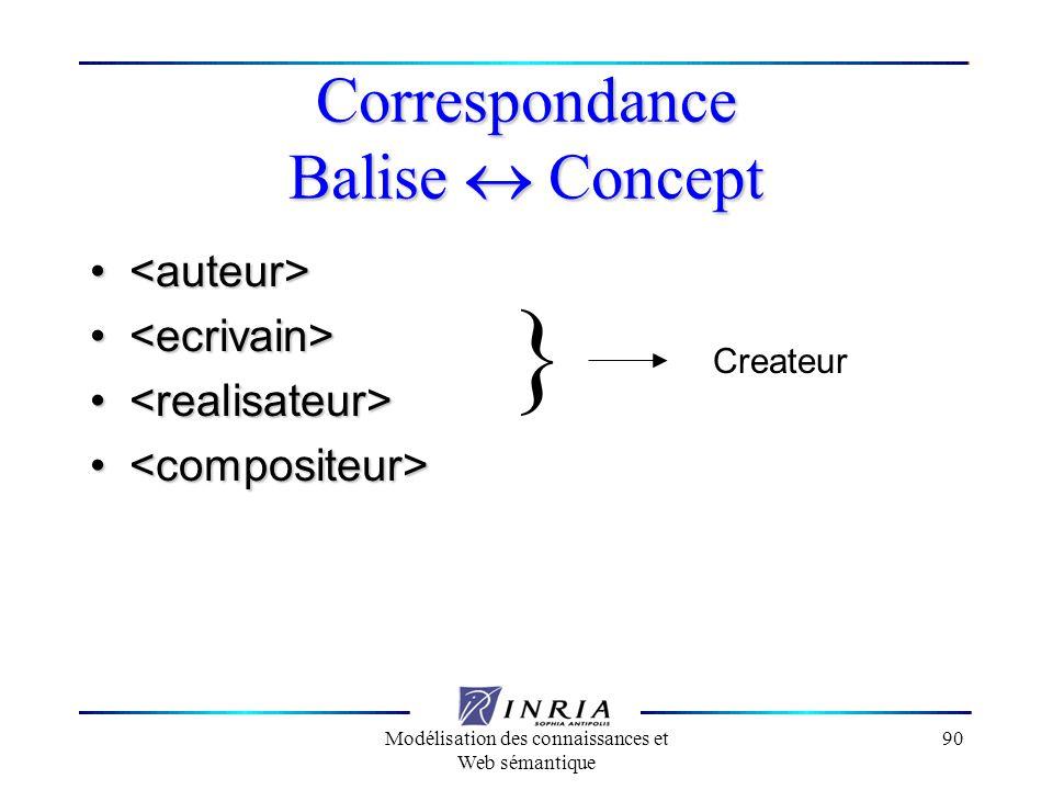 Modélisation des connaissances et Web sémantique 90 Correspondance Balise Concept Createur }