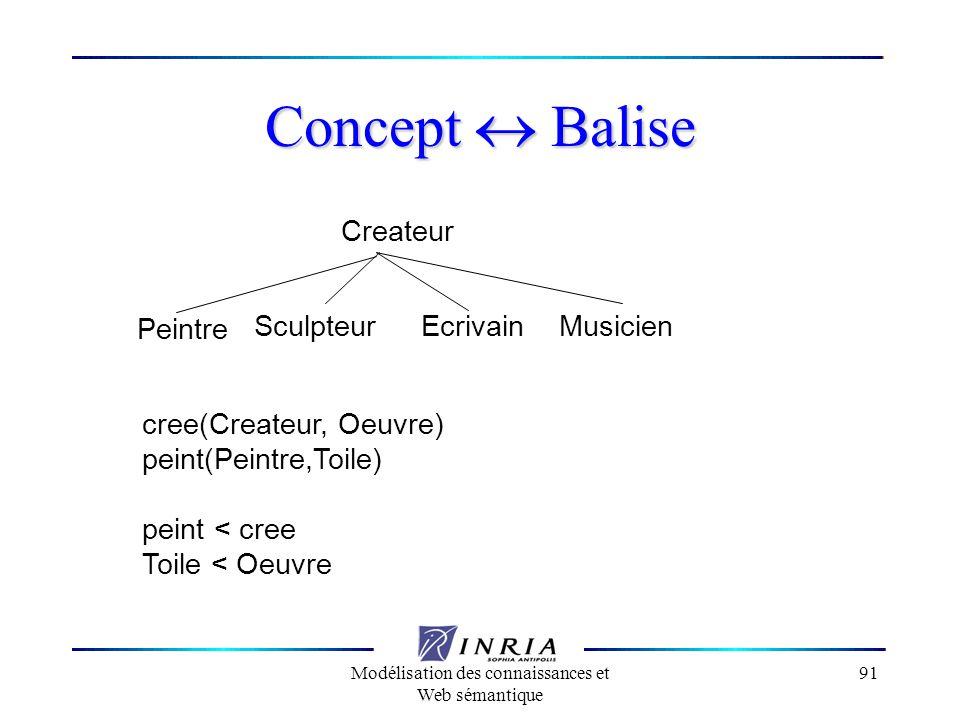 Modélisation des connaissances et Web sémantique 91 Concept Balise Createur Peintre SculpteurEcrivainMusicien cree(Createur, Oeuvre) peint(Peintre,Toi