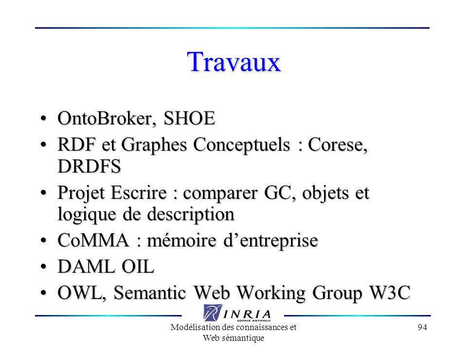 Modélisation des connaissances et Web sémantique 94 Travaux OntoBroker, SHOE OntoBroker, SHOE RDF et Graphes Conceptuels : Corese, DRDFS RDF et Graphe