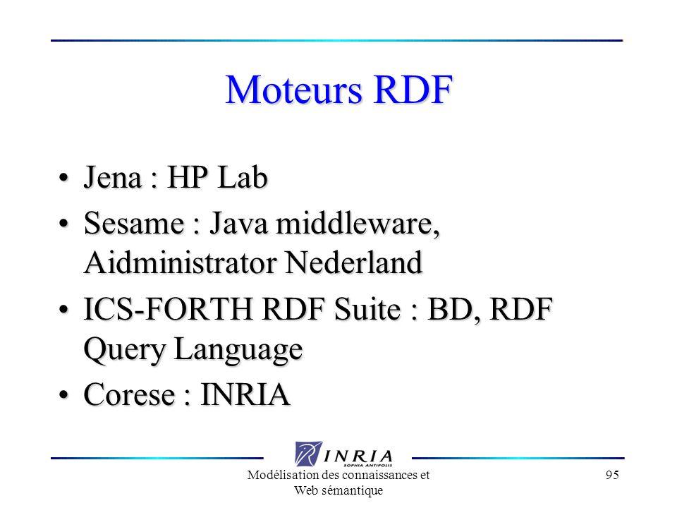 Modélisation des connaissances et Web sémantique 95 Moteurs RDF Jena : HP Lab Jena : HP Lab Sesame : Java middleware, Aidministrator Nederland Sesame