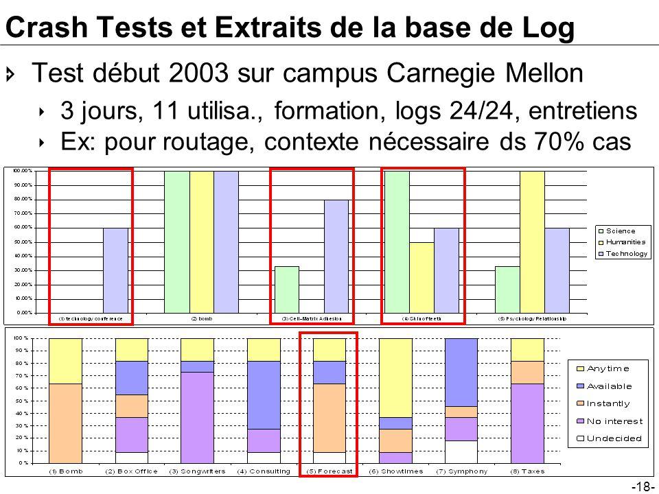 -18- Crash Tests et Extraits de la base de Log Test début 2003 sur campus Carnegie Mellon 3 jours, 11 utilisa., formation, logs 24/24, entretiens Ex:
