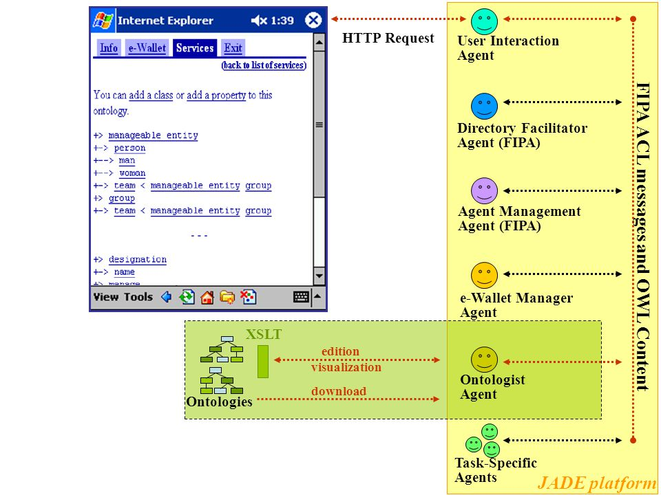 Directory Facilitator Agent (FIPA) Agent Management Agent (FIPA) Ontologist Agent Task-Specific Agents FIPA ACL messages and OWL Content JADE platform User Interaction Agent e-Wallet Manager Agent JESS XSLT OWL (ontologies, annotations) Rules (definitions, services, privacy) Queries edition results
