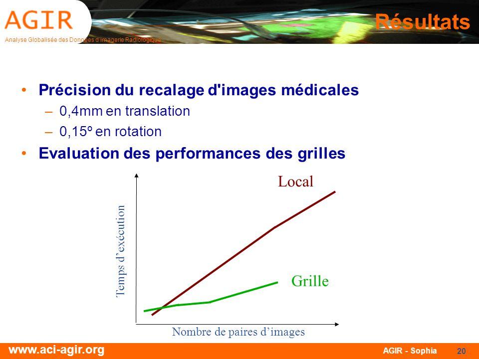 Analyse Globalisée des Données dImagerie Radiologique www.aci-agir.org AGIR - Sophia 20 Résultats Précision du recalage d'images médicales –0,4mm en t