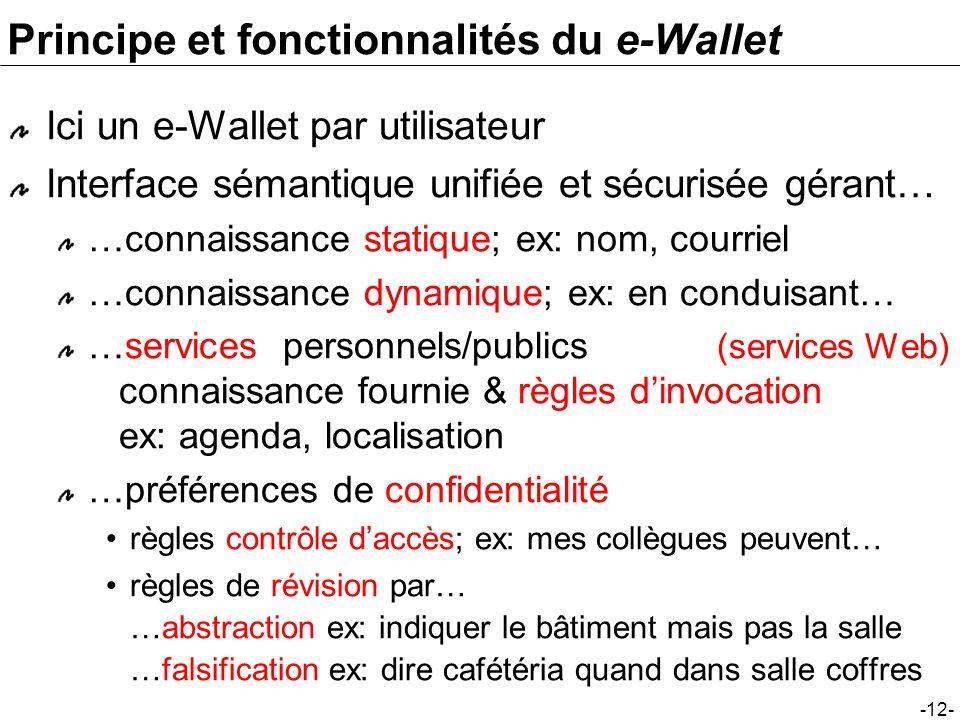 -12- Principe et fonctionnalités du e-Wallet Ici un e-Wallet par utilisateur Interface sémantique unifiée et sécurisée gérant… …connaissance statique;