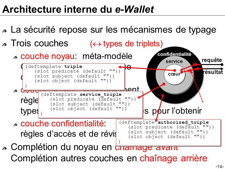 -14- Architecture interne du e-Wallet La sécurité repose sur les mécanismes de typage Trois couches ( types de triplets) couche noyau: méta-modèle OWL, connaissance statique connaissance dynamique couche service: K complément.