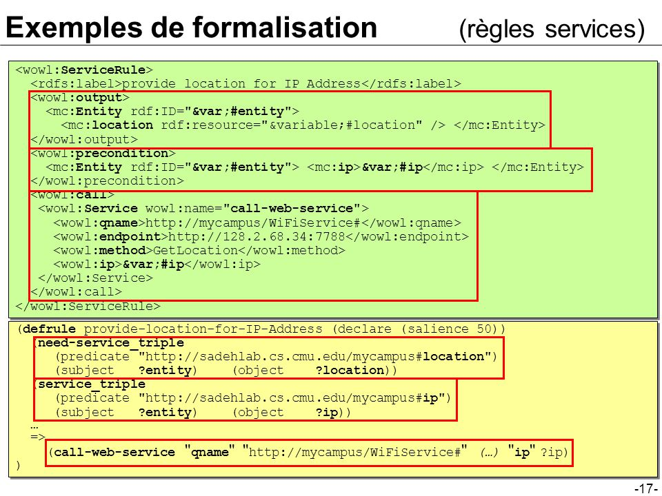 -17- Exemples de formalisation (règles services) provide location for IP Address &var;#ip http://mycampus/WiFiService# http://128.2.68.34:7788 GetLocation &var;#ip provide location for IP Address &var;#ip http://mycampus/WiFiService# http://128.2.68.34:7788 GetLocation &var;#ip (defrule provide-location-for-IP-Address (declare (salience 50)) (need-service_triple (predicate http://sadehlab.cs.cmu.edu/mycampus#location ) (subject entity) (object location)) (service_triple (predicate http://sadehlab.cs.cmu.edu/mycampus#ip ) (subject entity) (object ip)) … => (call-web-service qname http://mycampus/WiFiService# (…) ip ip) ) (defrule provide-location-for-IP-Address (declare (salience 50)) (need-service_triple (predicate http://sadehlab.cs.cmu.edu/mycampus#location ) (subject entity) (object location)) (service_triple (predicate http://sadehlab.cs.cmu.edu/mycampus#ip ) (subject entity) (object ip)) … => (call-web-service qname http://mycampus/WiFiService# (…) ip ip) )