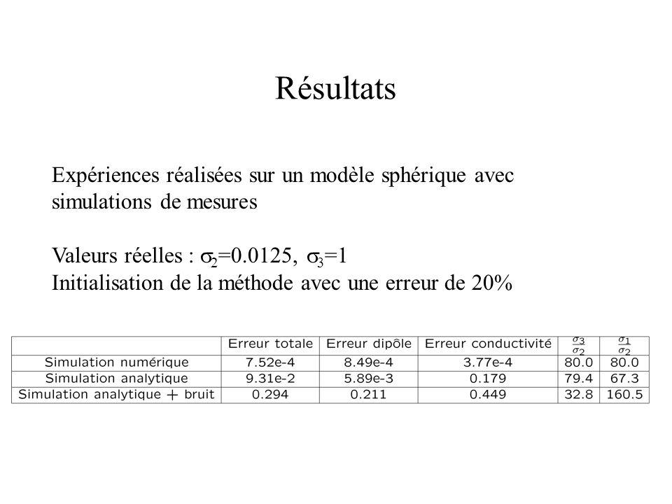 Résultats Expériences réalisées sur un modèle sphérique avec simulations de mesures Valeurs réelles : 2 =0.0125, 3 =1 Initialisation de la méthode avec une erreur de 20%