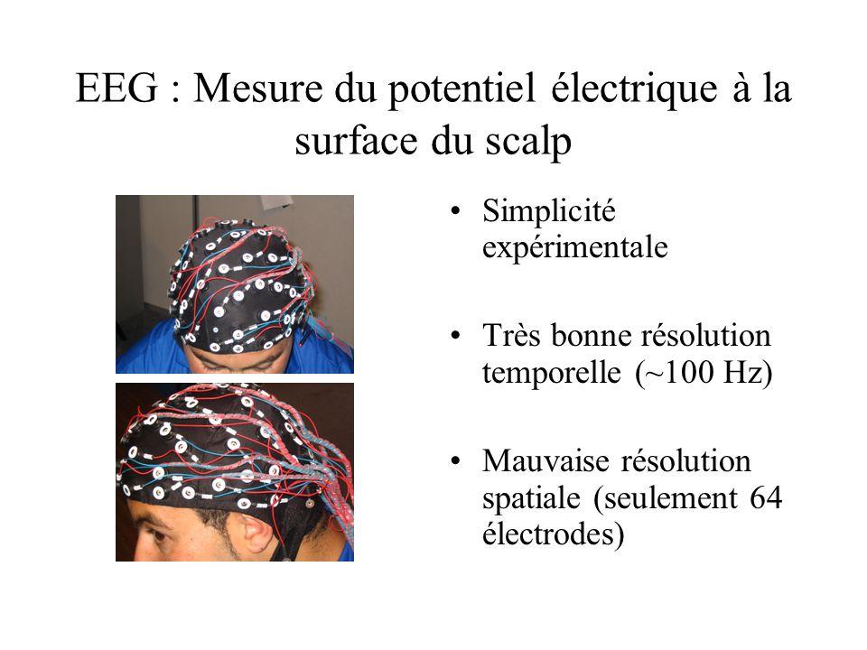 EEG : Mesure du potentiel électrique à la surface du scalp Simplicité expérimentale Très bonne résolution temporelle (~100 Hz) Mauvaise résolution spatiale (seulement 64 électrodes)