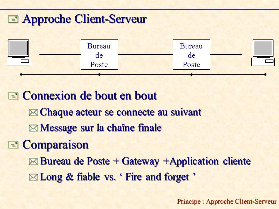 Principe : Approche Client-Serveur Approche Client-Serveur Approche Client-Serveur Connexion de bout en bout Chaque acteur se connecte au suivant Message sur la chaîne finale Comparaison Bureau de Poste + Gateway +Application cliente Long & fiable vs.