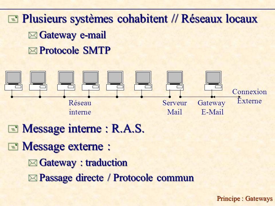 Principe : Gateways Plusieurs systèmes cohabitent // Réseaux locaux Plusieurs systèmes cohabitent // Réseaux locaux Gateway e-mail Gateway e-mail Protocole SMTP Protocole SMTP Connexion Externe Serveur Mail Gateway E-Mail Réseau interne Message interne : R.A.S.