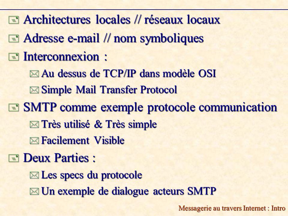 Messagerie au travers Internet : Intro Architectures locales // réseaux locaux Architectures locales // réseaux locaux Adresse e-mail // nom symboliques Adresse e-mail // nom symboliques Interconnexion : Interconnexion : Au dessus de TCP/IP dans modèle OSI Au dessus de TCP/IP dans modèle OSI Simple Mail Transfer Protocol Simple Mail Transfer Protocol SMTP comme exemple protocole communication SMTP comme exemple protocole communication Très utilisé & Très simple Très utilisé & Très simple Facilement Visible Facilement Visible Deux Parties : Deux Parties : Les specs du protocole Les specs du protocole Un exemple de dialogue acteurs SMTP Un exemple de dialogue acteurs SMTP