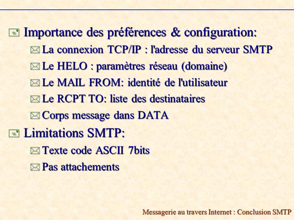 Messagerie au travers Internet : Conclusion SMTP Importance des préférences & configuration: Importance des préférences & configuration: La connexion TCP/IP : l adresse du serveur SMTP La connexion TCP/IP : l adresse du serveur SMTP Le HELO : paramètres réseau (domaine) Le HELO : paramètres réseau (domaine) Le MAIL FROM: identité de l utilisateur Le MAIL FROM: identité de l utilisateur Le RCPT TO: liste des destinataires Le RCPT TO: liste des destinataires Corps message dans DATA Corps message dans DATA Limitations SMTP: Limitations SMTP: Texte code ASCII 7bits Texte code ASCII 7bits Pas attachements Pas attachements