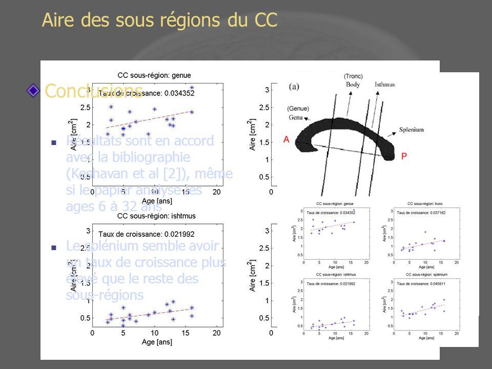 Aire des sous régions du CC Conclusions Résultats sont en accord avec la bibliographie (Keshavan et al [2]), même si le papier analyse les ages 6 à 32 ans Le splénium semble avoir un taux de croissance plus élevé que le reste des sous-régions