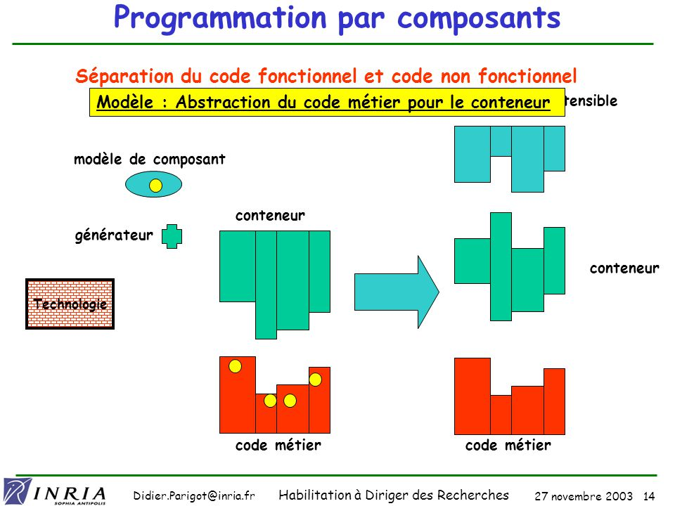 27 novembre 2003 13 Didier.Parigot@inria.fr Habilitation à Diriger des Recherches Programmation par aspects Application (classes) Tisseur Préoccupatio