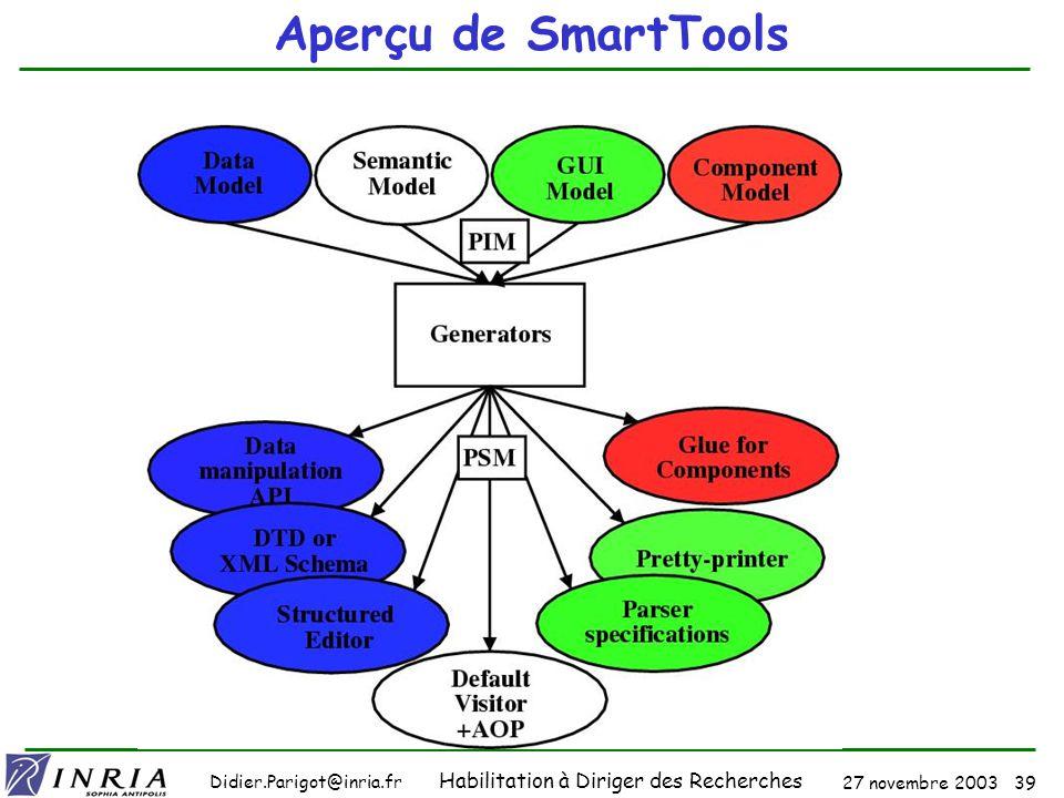 27 novembre 2003 38 Didier.Parigot@inria.fr Habilitation à Diriger des Recherches Un exemple dauto-utilisation : GUI