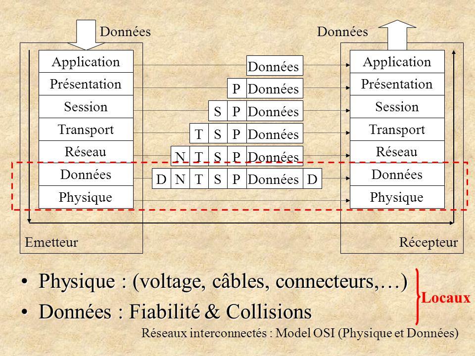 Réseaux interconnectés : Model OSI (Physique et Données) Physique : (voltage, câbles, connecteurs,…)Physique : (voltage, câbles, connecteurs,…) Données : Fiabilité & CollisionsDonnées : Fiabilité & Collisions Application Présentation Session Transport Réseau Données Physique Application Présentation Session Transport Réseau Données Physique EmetteurRécepteur Données P P P P P S S S S T T T N NDD Locaux