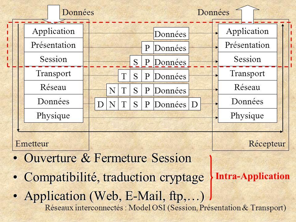 Réseaux interconnectés : Model OSI (Session, Présentation & Transport) Ouverture & Fermeture SessionOuverture & Fermeture Session Compatibilité, traduction cryptageCompatibilité, traduction cryptage Application (Web, E-Mail, ftp,…)Application (Web, E-Mail, ftp,…) Application Présentation Session Transport Réseau Données Physique Application Présentation Session Transport Réseau Données Physique EmetteurRécepteur Données P P P P P S S S S T T T N NDD Intra-Application