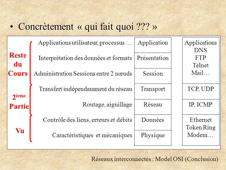 Réseaux interconnectés : Model OSI (Conclusion) Concrètement « qui fait quoi .