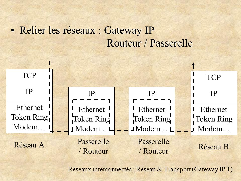 Réseaux interconnectés : Réseau & Transport (Gateway IP 1) Relier les réseaux : Gateway IP Routeur / Passerelle TCP IP Ethernet Token Ring Modem… IP Ethernet Token Ring Modem… TCP IP Ethernet Token Ring Modem… Réseau A Réseau B IP Ethernet Token Ring Modem… Passerelle / Routeur