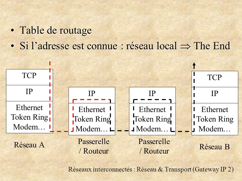 Réseaux interconnectés : Réseau & Transport (Gateway IP 2) Table de routageTable de routage Si ladresse est connue : réseau local The EndSi ladresse est connue : réseau local The End TCP IP Ethernet Token Ring Modem… IP Ethernet Token Ring Modem… TCP IP Ethernet Token Ring Modem… Réseau A Réseau B IP Ethernet Token Ring Modem… Passerelle / Routeur