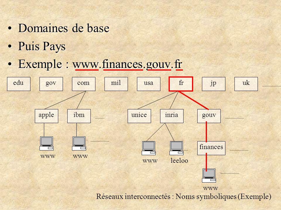 Réseaux interconnectés : Noms symboliques (Exemple) Domaines de baseDomaines de base Puis PaysPuis Pays Exemple : www.finances.gouv.frExemple : www.finances.gouv.fr edugovcommilusafrjpuk gouv finances inriauniceibmapple www leeloo www